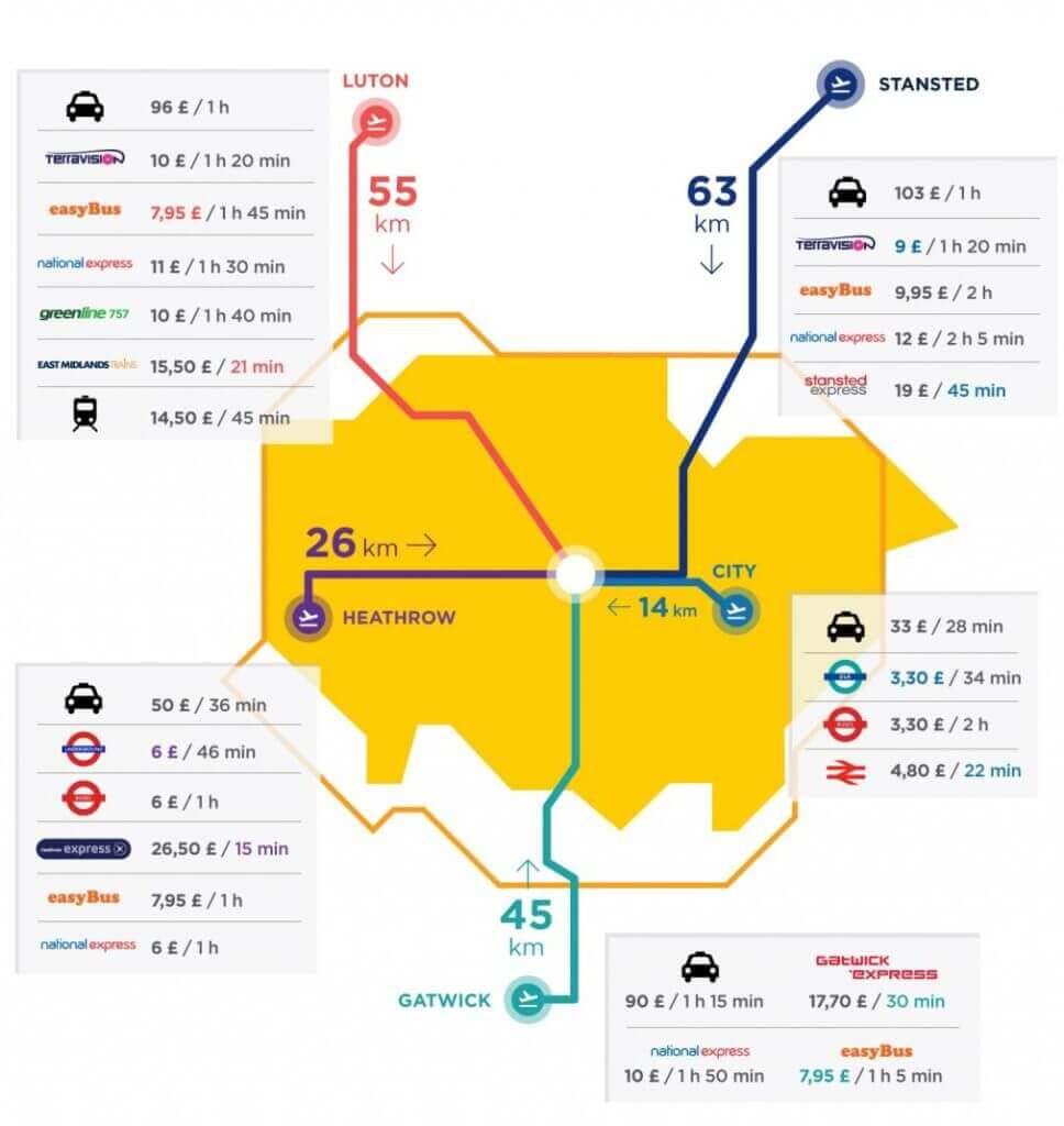 Übersicht Londoner Flughäfen - Anreise nach London
