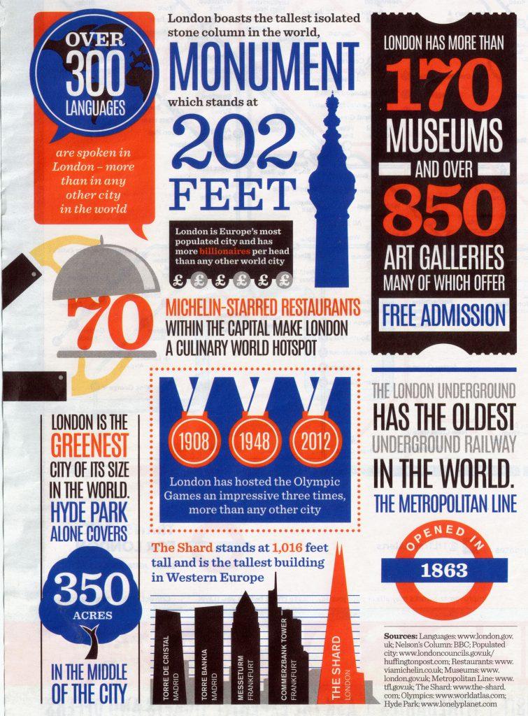 Kuriose Zahlen und Fakten London